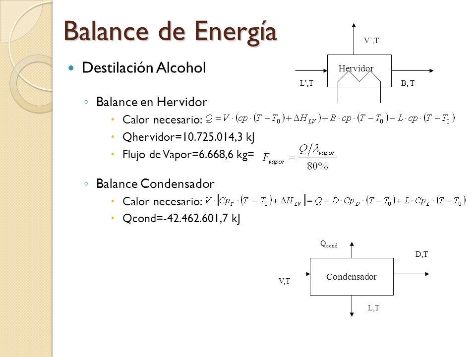 Balance de Energía Destilación Alcohol Balance en Hervidor Calor necesario: Qhervidor=10.725.014,3 kJ Flujo de Vapor=6.668,6 kg= Balance Condensador C