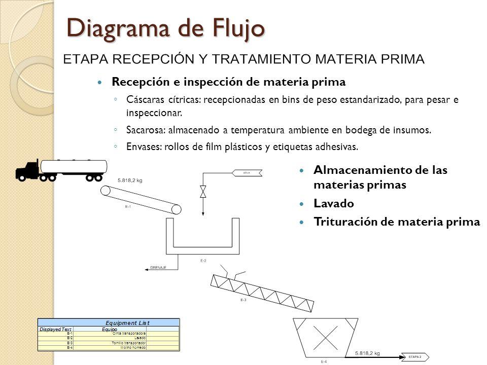 Diagrama de Flujo Recepción e inspección de materia prima Cáscaras cítricas: recepcionadas en bins de peso estandarizado, para pesar e inspeccionar. S