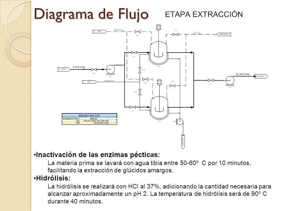 Diagrama de Flujo Inactivación de las enzimas pécticas: La materia prima se lavará con agua tibia entre 50-60º C por 10 minutos, facilitando la extrac