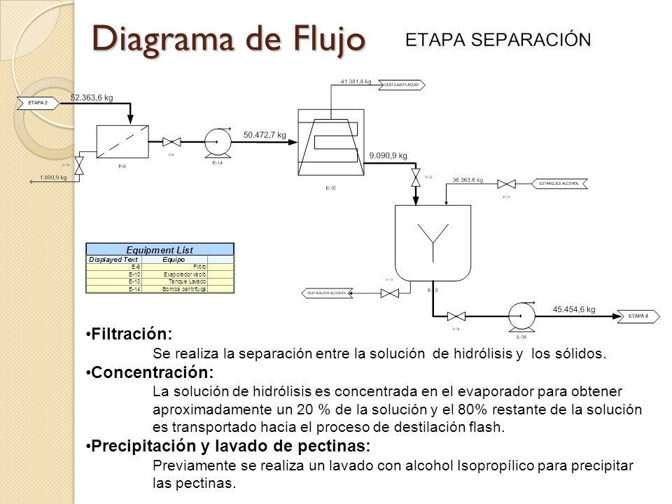 Diagrama de Flujo Filtración: Se realiza la separación entre la solución de hidrólisis y los sólidos. Concentración: La solución de hidrólisis es conc
