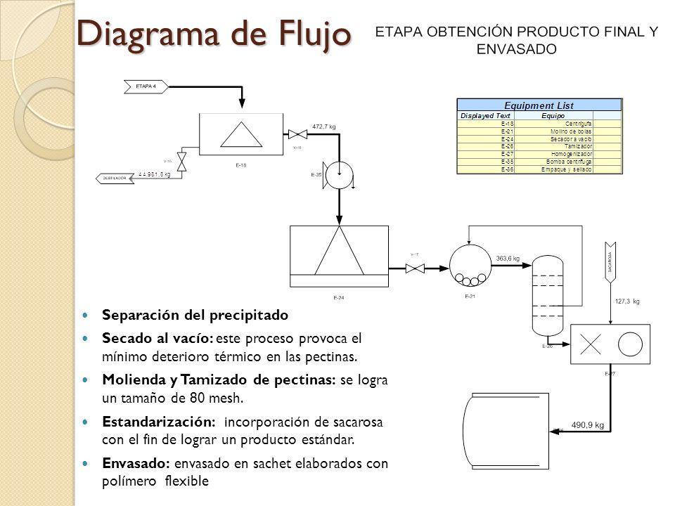 Diagrama de Flujo Separación del precipitado Secado al vacío: este proceso provoca el mínimo deterioro térmico en las pectinas. Molienda y Tamizado de