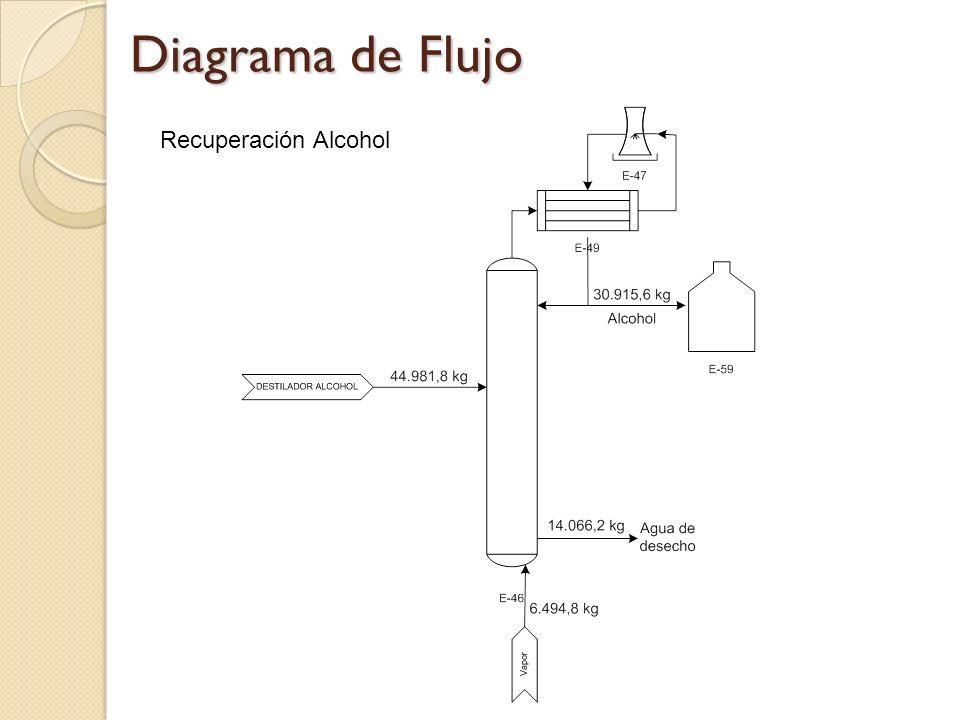 Diagrama de Flujo Recuperación Alcohol