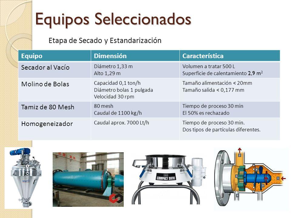 Equipos Seleccionados Etapa de Secado y Estandarización EquipoDimensiónCaracterística Secador al Vacío Diámetro 1,33 m Alto 1,29 m Volumen a tratar 50