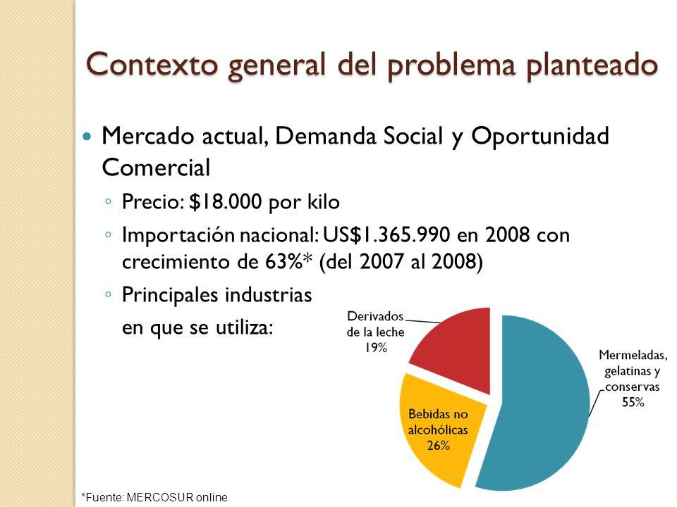 Contexto general del problema planteado Mercado actual, Demanda Social y Oportunidad Comercial Precio: $18.000 por kilo Importación nacional: US$1.365
