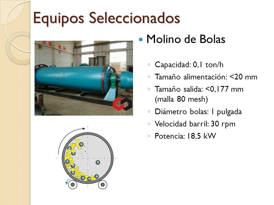 Equipos Seleccionados Molino de Bolas Capacidad: 0,1 ton/h Tamaño alimentación: <20 mm Tamaño salida: <0,177 mm (malla 80 mesh) Diámetro bolas: 1 pulg