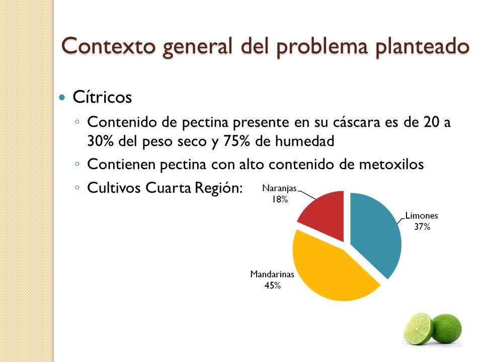 Contexto general del problema planteado Cítricos Contenido de pectina presente en su cáscara es de 20 a 30% del peso seco y 75% de humedad Contienen p