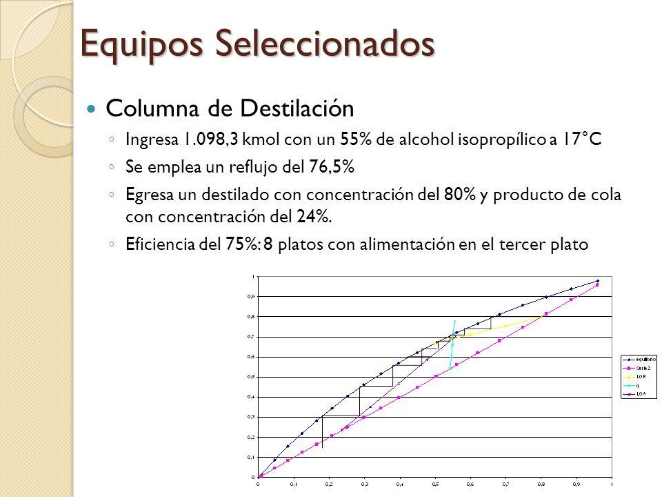 Columna de Destilación Ingresa 1.098,3 kmol con un 55% de alcohol isopropílico a 17°C Se emplea un reflujo del 76,5% Egresa un destilado con concentra