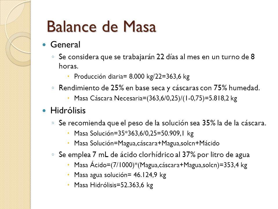 Balance de Masa General Se considera que se trabajarán 22 días al mes en un turno de 8 horas. Producción diaria= 8.000 kg/22=363,6 kg Rendimiento de 2