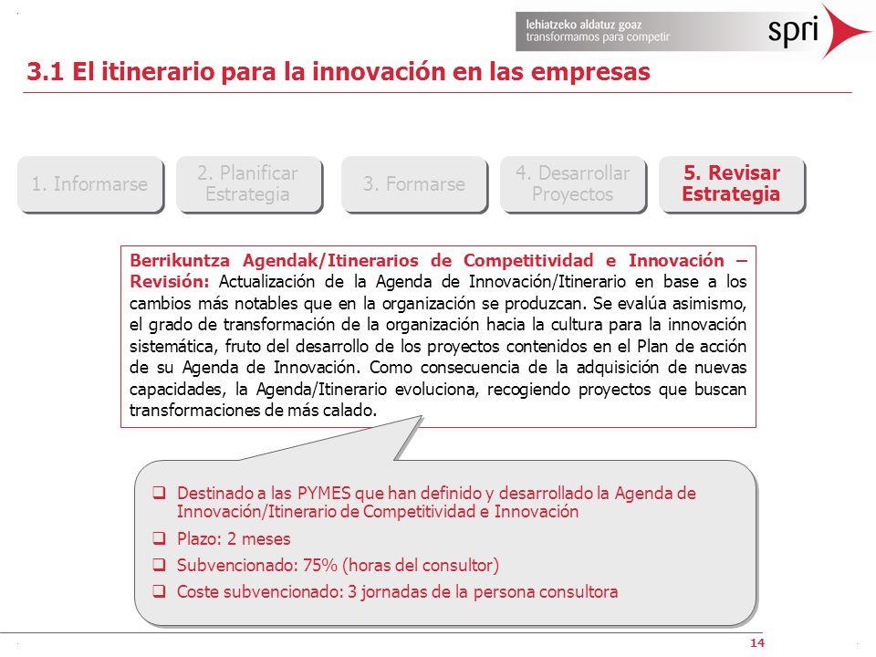 14 1. Informarse 2. Planificar Estrategia 2. Planificar Estrategia 3. Formarse 4. Desarrollar Proyectos 4. Desarrollar Proyectos 5. Revisar Estrategia