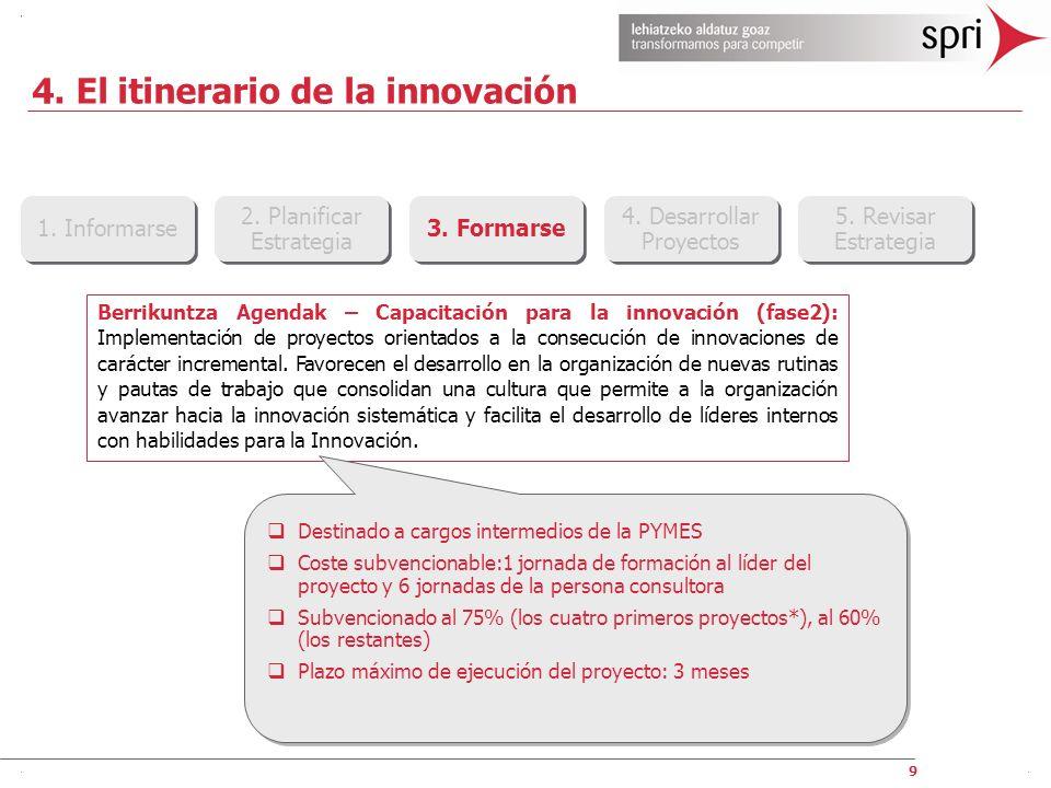 9 4. El itinerario de la innovación 1. Informarse 2. Planificar Estrategia 2. Planificar Estrategia 3. Formarse 4. Desarrollar Proyectos 4. Desarrolla