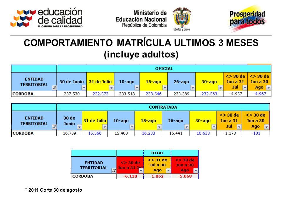 COMPORTAMIENTO MATRÍCULA ULTIMOS 3 MESES (incluye adultos) * 2011 Corte 30 de agosto