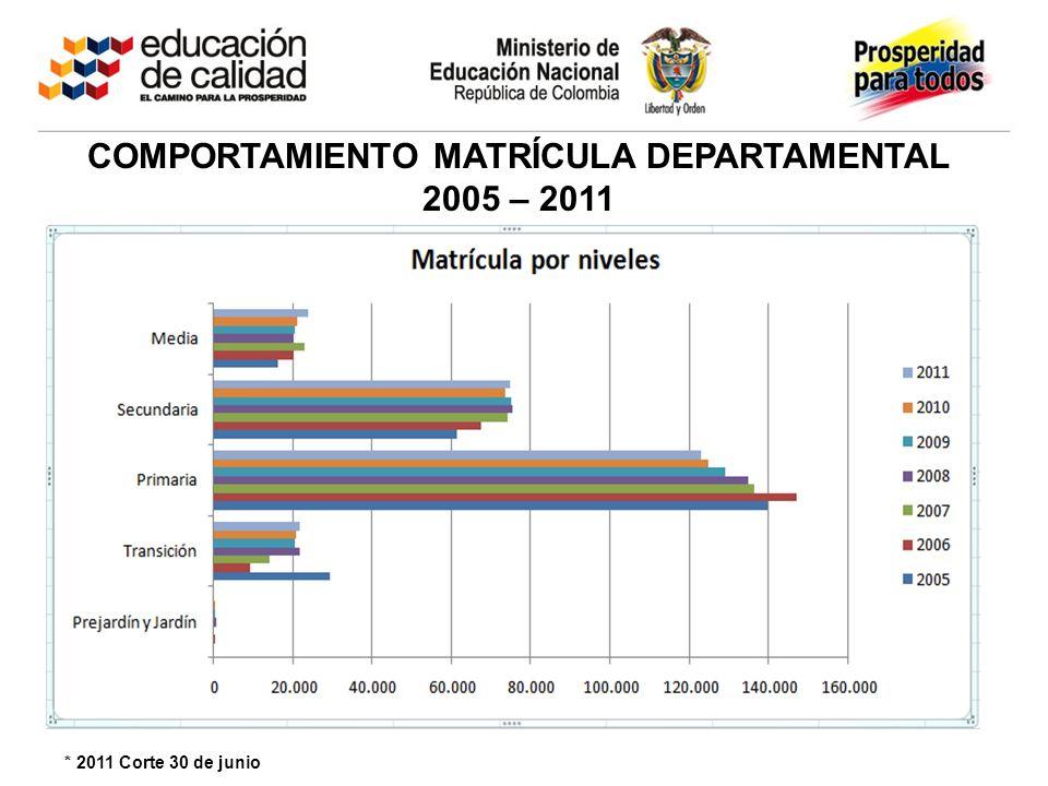 COMPORTAMIENTO MATRÍCULA DEPARTAMENTAL 2005 – 2011 * 2011 Corte 30 de junio