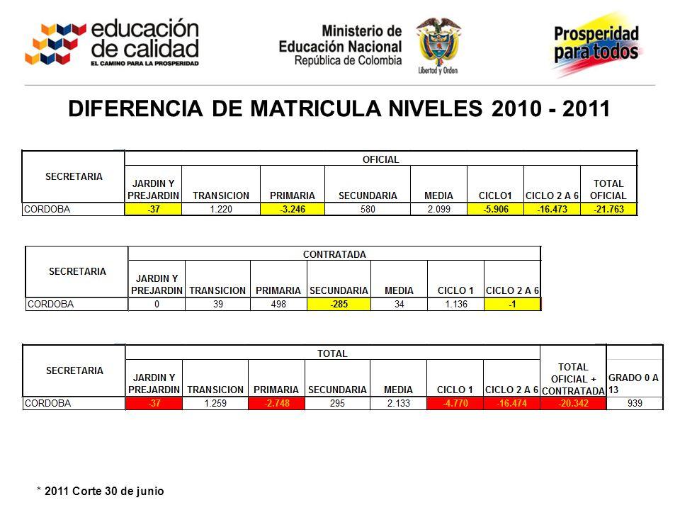 DIFERENCIA DE MATRICULA GRADOS 2010 – 2011 (0-11) * 2011 Corte 30 de junio