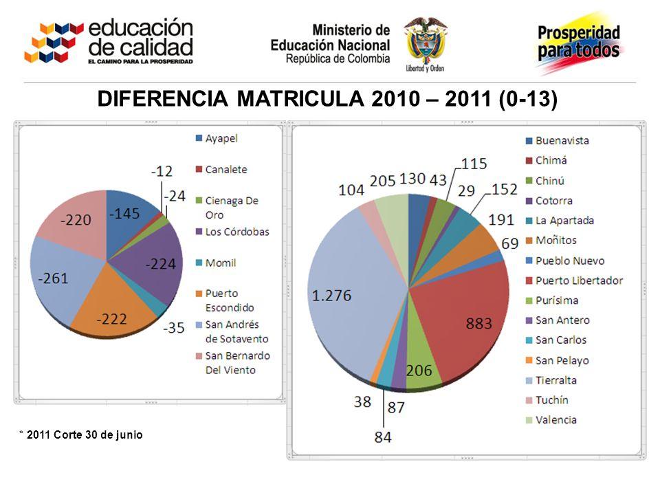 DIFERENCIA MATRICULA 2010 – 2011 (0-13) * 2011 Corte 30 de junio