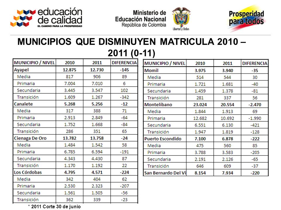 MUNICIPIOS QUE AUMENTAN MATRICULA 2010 – 2011 (0-11) * 2011 Corte 30 de junio