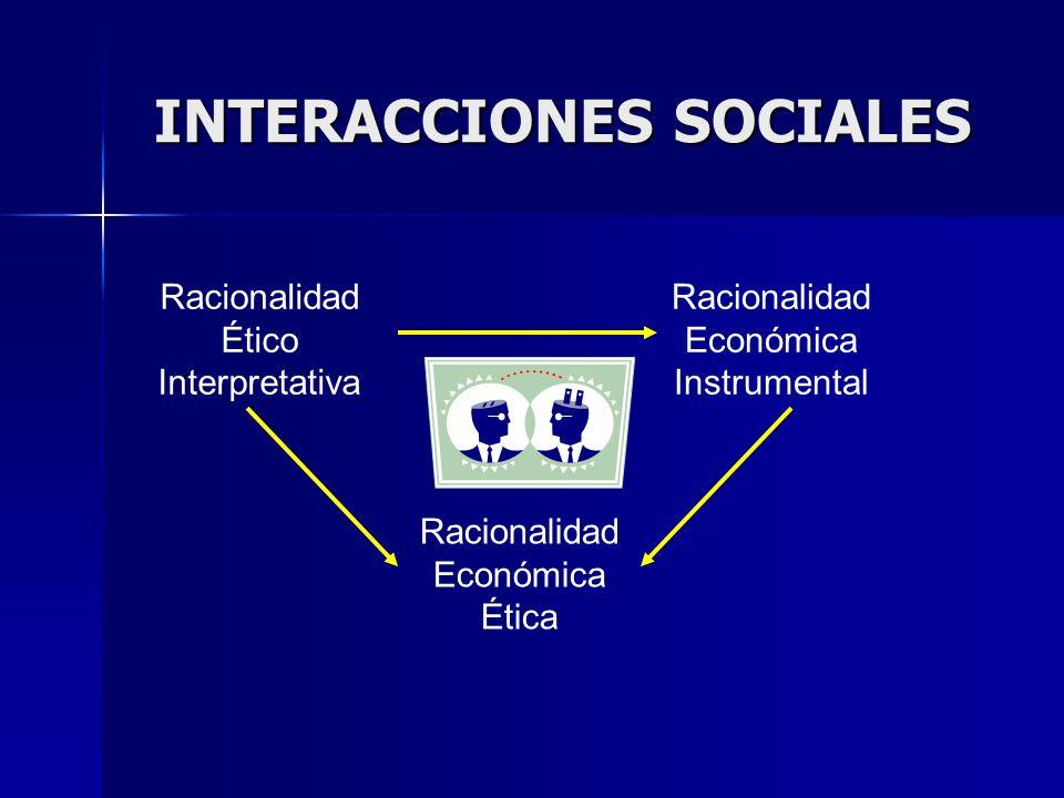 INTERACCIONES SOCIALES Racionalidad Ético Interpretativa Racionalidad Económica Instrumental Racionalidad Económica Ética