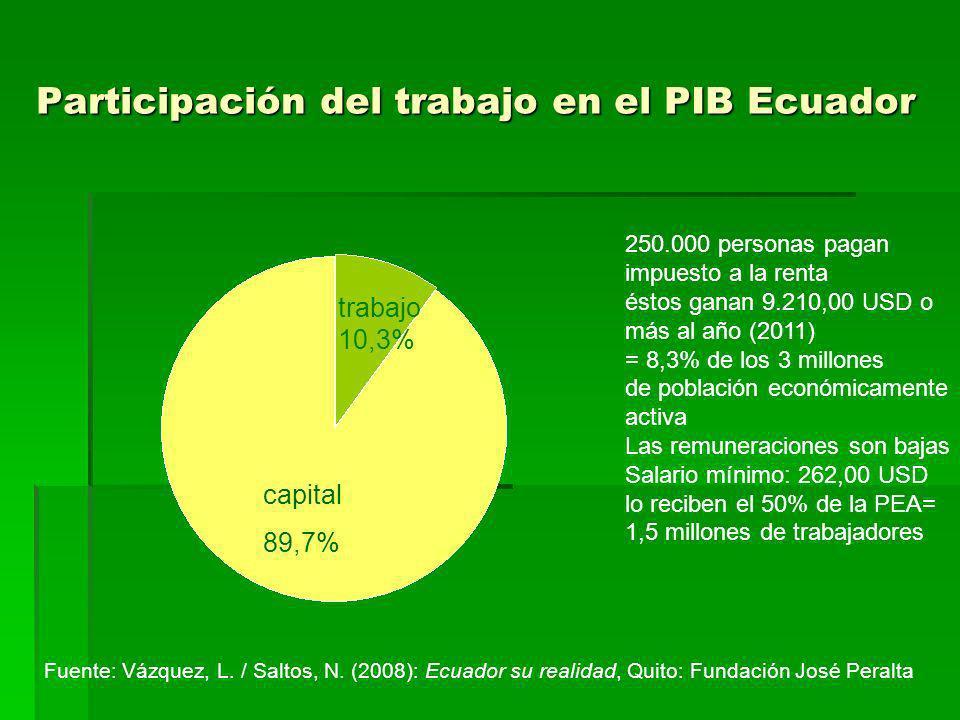 Participación del trabajo en el PIB Ecuador trabajo 10,3% capital 89,7% 250.000 personas pagan impuesto a la renta éstos ganan 9.210,00 USD o más al a