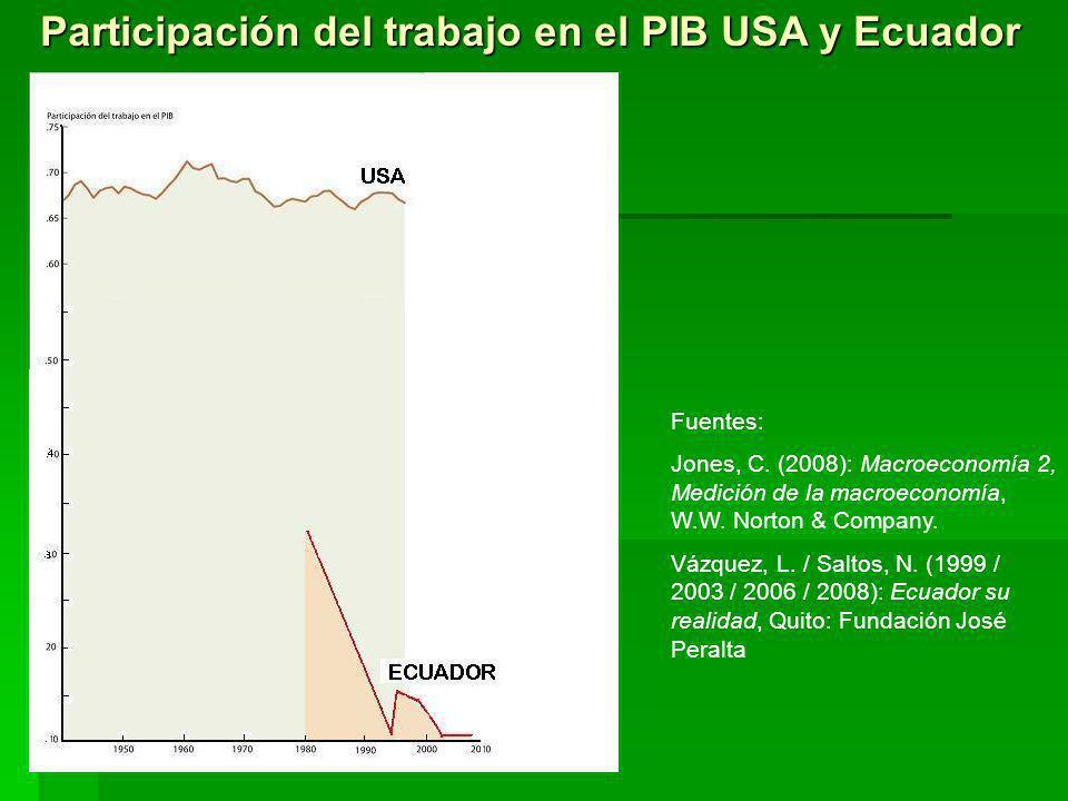 Participación del trabajo en el PIB USA y Ecuador Fuentes: Jones, C. (2008): Macroeconomía 2, Medición de la macroeconomía, W.W. Norton & Company. Váz