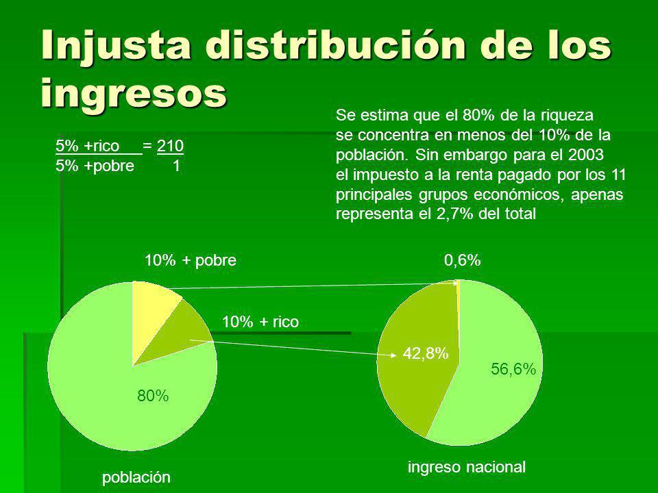 Injusta distribución de los ingresos 5% +rico__ = 210 5% +pobre 1 80% 56,6% población ingreso nacional 10% + pobre 10% + rico 42,8% 0,6% Se estima que