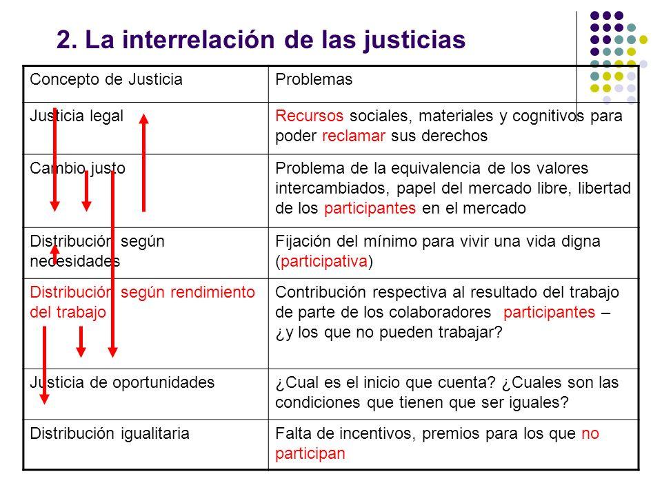 2. La interrelación de las justicias Concepto de JusticiaProblemas Justicia legalRecursos sociales, materiales y cognitivos para poder reclamar sus de