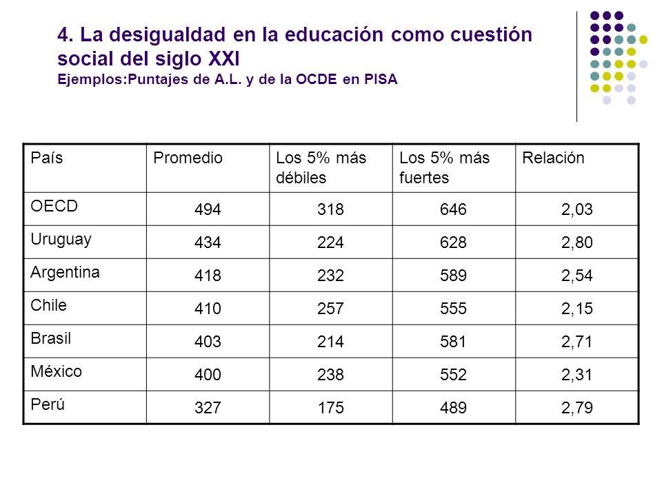 4. La desigualdad en la educación como cuestión social del siglo XXI Ejemplos:Puntajes de A.L. y de la OCDE en PISA PaísPromedioLos 5% más débiles Los