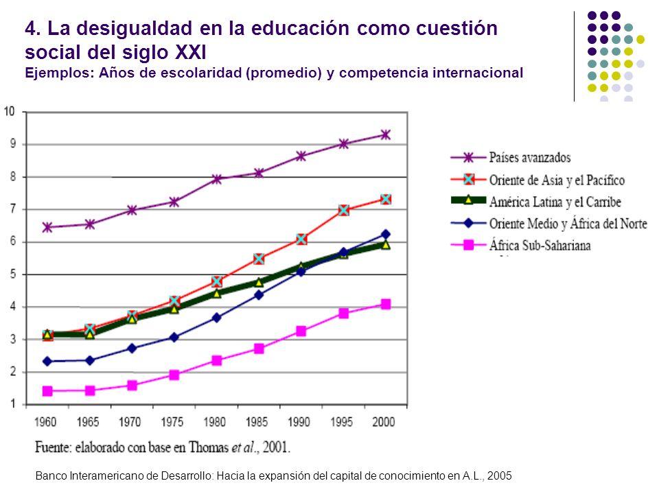 4. La desigualdad en la educación como cuestión social del siglo XXI Ejemplos: Años de escolaridad (promedio) y competencia internacional Banco Intera