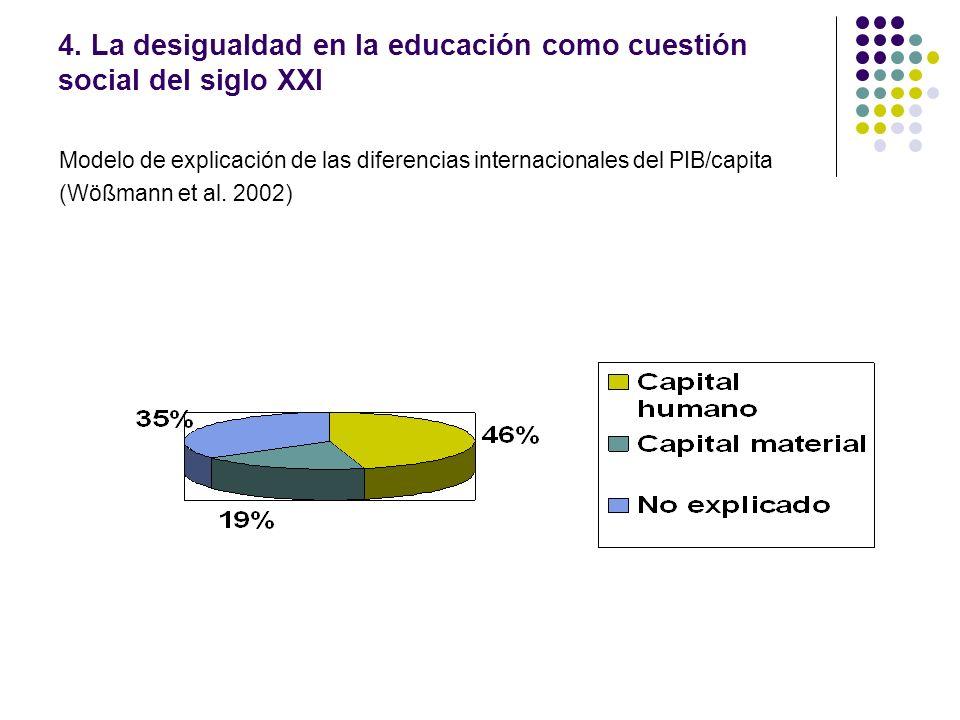 4. La desigualdad en la educación como cuestión social del siglo XXI Modelo de explicación de las diferencias internacionales del PIB/capita (Wößmann