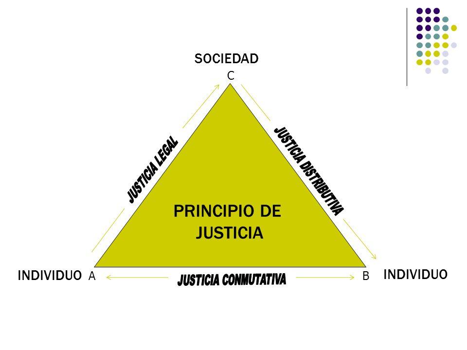 PRINCIPIO DE JUSTICIA SOCIEDAD INDIVIDUO AB C