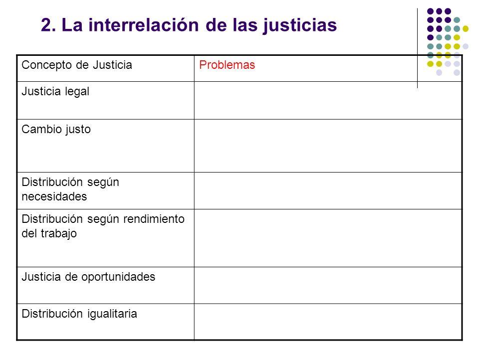 2. La interrelación de las justicias Concepto de JusticiaProblemas Justicia legal Cambio justo Distribución según necesidades Distribución según rendi