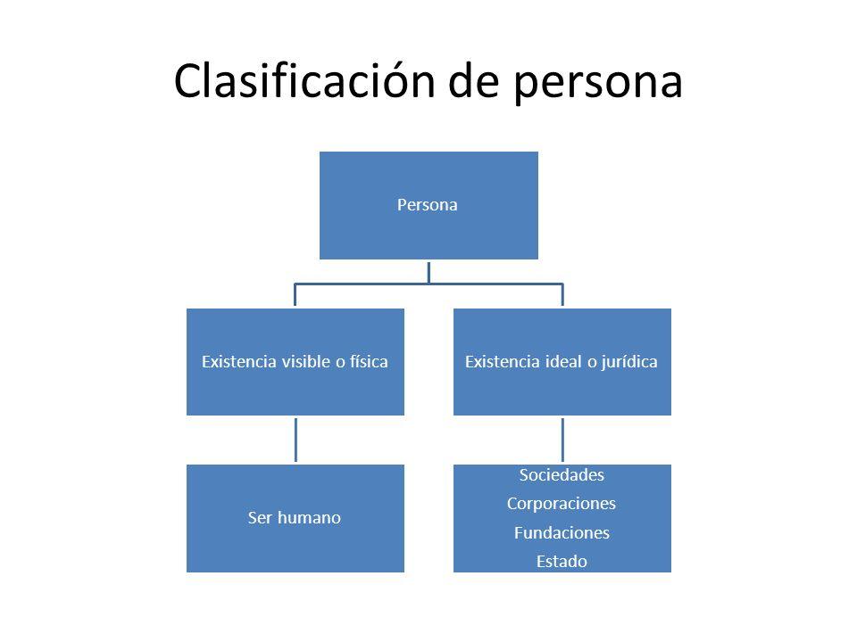 Clasificación de persona Persona Existencia visible o física Ser humano Existencia ideal o jurídica Sociedades Corporaciones Fundaciones Estado