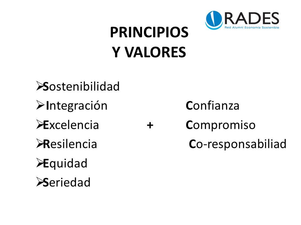 PRINCIPIOS Y VALORES Sostenibilidad Integración Confianza Excelencia +Compromiso Resilencia Co-responsabiliad Equidad Seriedad