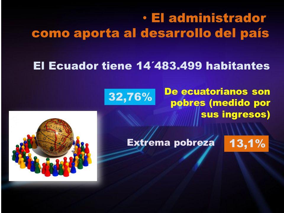 El administrador como aporta al desarrollo del país El Ecuador tiene 14´483.499 habitantes 32,76% De ecuatorianos son pobres (medido por sus ingresos)