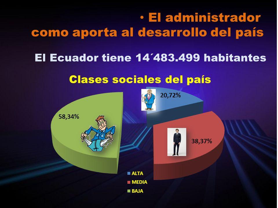 El administrador como aporta al desarrollo del país El Ecuador tiene 14´483.499 habitantes Clases sociales del país