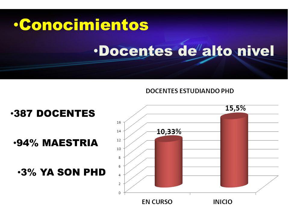 Conocimientos Docentes de alto nivel 387 DOCENTES 3% YA SON PHD 94% MAESTRIA