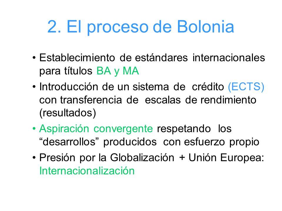 2. El proceso de Bolonia Establecimiento de estándares internacionales para títulos BA y MA Introducción de un sistema de crédito (ECTS) con transfere