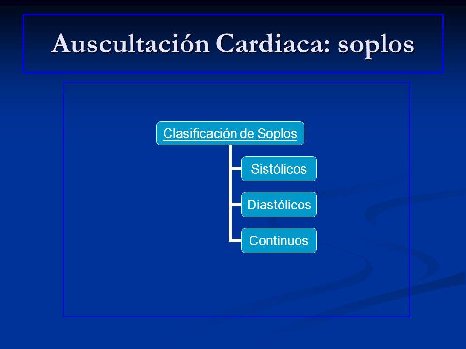 Auscultación Cardiaca: soplos SISTOLICOS HOLOSISTÓLICOSPRECOCESMESOSISTÓLICOSTELESISTÓLICOS Insuficiencia mitral Insuficiencia Tricuspídea CIV Insuficiencia Mitral Aguda CIV congénita Estenosis Aórtica Estenosis Pulmonar Coartación de Aorta Prolapso Mitral Disfunción de Músculo Papilar