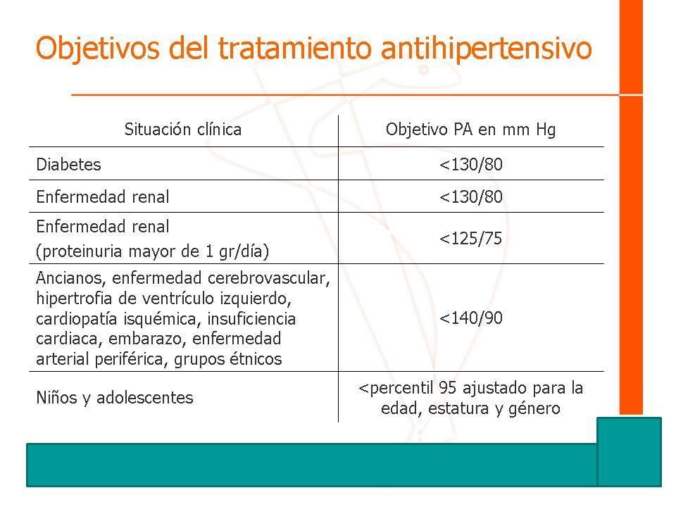 Objetivos del tratamiento antihipertensivo