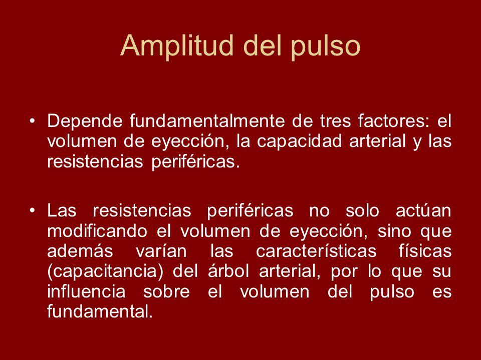 Amplitud del pulso Depende fundamentalmente de tres factores: el volumen de eyección, la capacidad arterial y las resistencias periféricas. Las resist