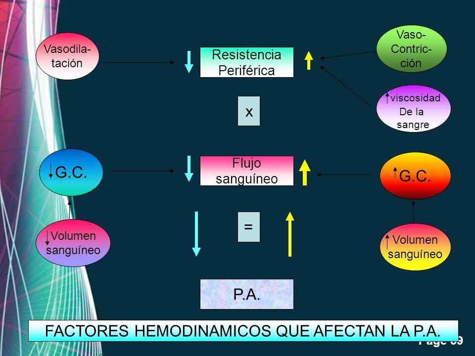 Free Powerpoint Templates Page 39 Resistencia Periférica Flujo sanguíneo P.A. x = G.C. Volumen sanguíneo Vaso- Contric- ción viscosidad De la sangre V