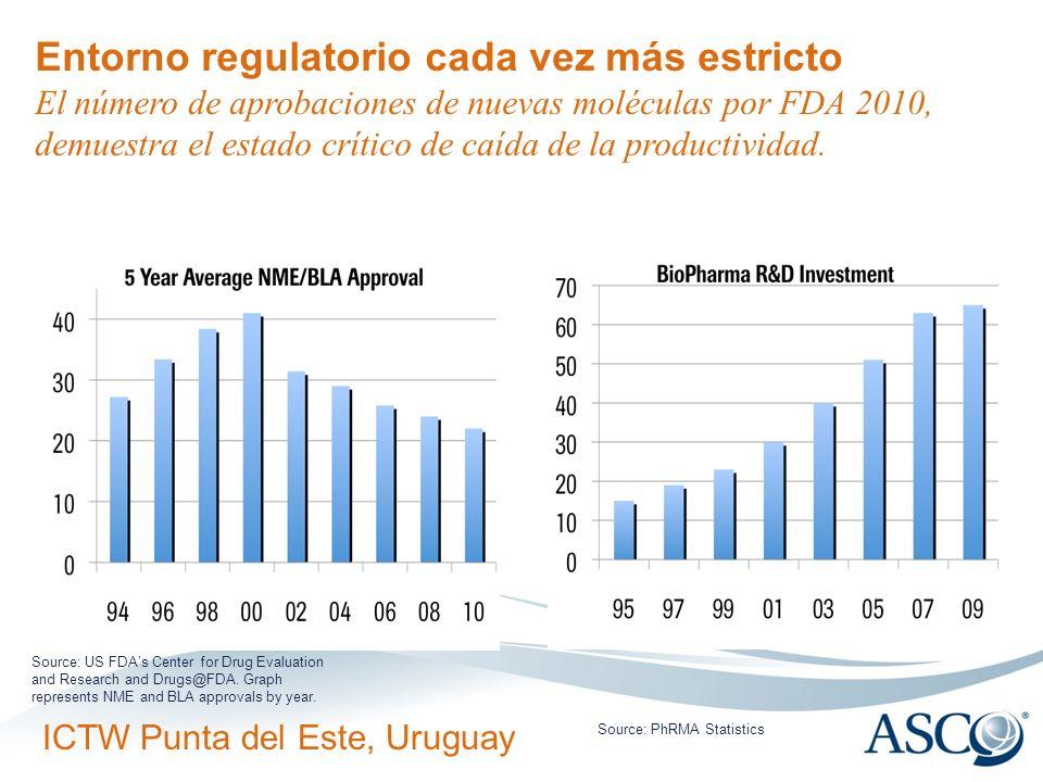 ICTW Punta del Este, Uruguay Entorno regulatorio cada vez más estricto El número de aprobaciones de nuevas moléculas por FDA 2010, demuestra el estado crítico de caída de la productividad.
