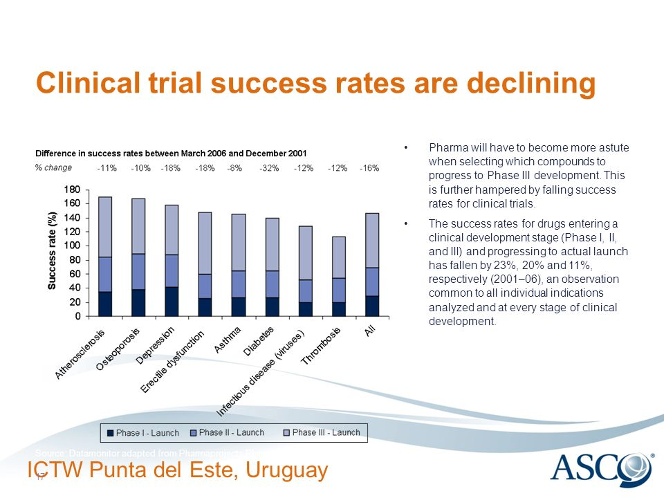 ICTW Punta del Este, Uruguay 17 Clinical trial success rates are declining Pharma will have to become more astute when selecting which compounds to pr