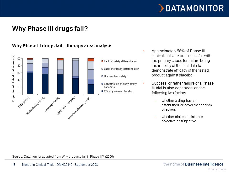 the home of Business Intelligence Trends in Clinical Trials, DMHC2445, September 2008 © Datamonitor 18 Why Phase III drugs fail? Source: Datamonitor a