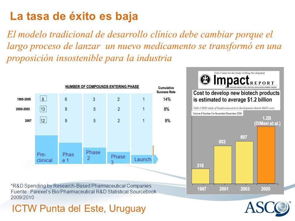 ICTW Punta del Este, Uruguay La tasa de éxito es baja *R&D Spending by Research-Based Pharmaceutical Companies Fuente: Parexels Bio/Pharmaceutical R&D