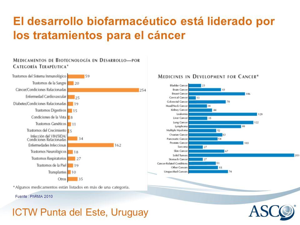 ICTW Punta del Este, Uruguay El desarrollo biofarmacéutico está liderado por los tratamientos para el cáncer Fuente : PhRMA 2010