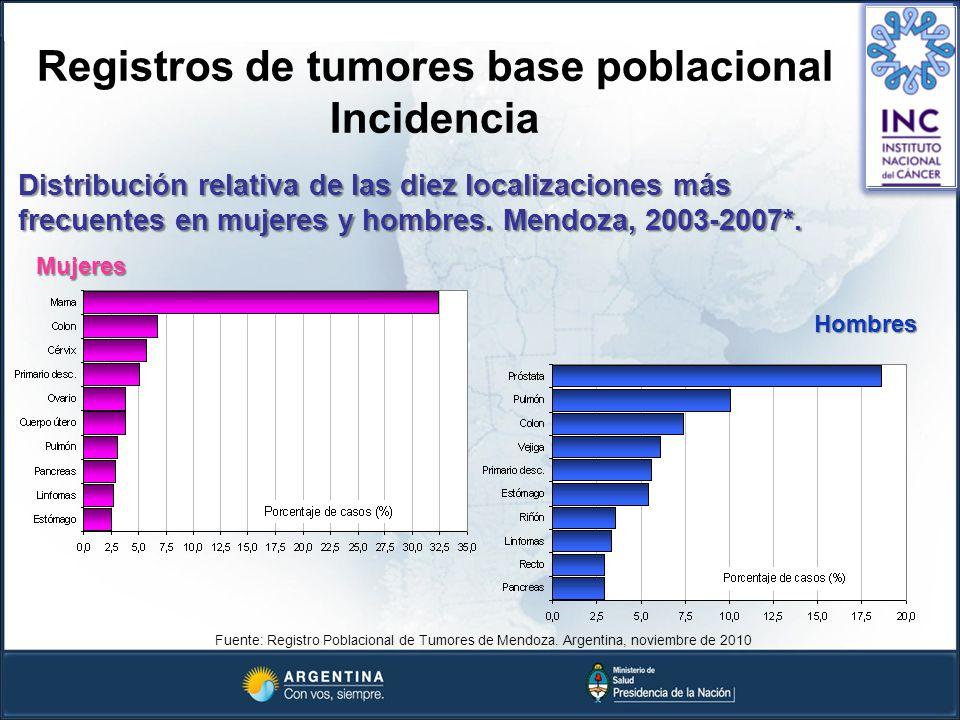 Registros de tumores base poblacional Incidencia Distribución relativa de las diez localizaciones más frecuentes en mujeres y hombres. Mendoza, 2003-2
