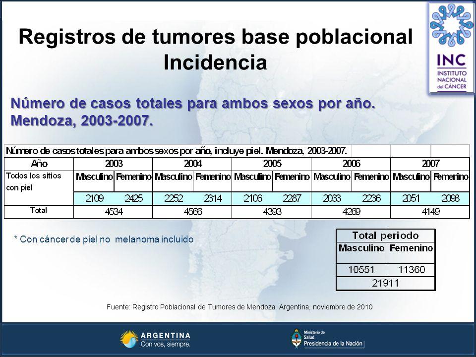 Registros de tumores base poblacional Incidencia Número de casos totales para ambos sexos por año. Mendoza, 2003-2007. Fuente: Registro Poblacional de