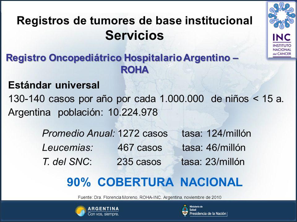 Registros de tumores de base institucional Servicios Registro Oncopediátrico Hospitalario Argentino – ROHA ROHA Fuente: Dra. Florencia Moreno, ROHA-IN
