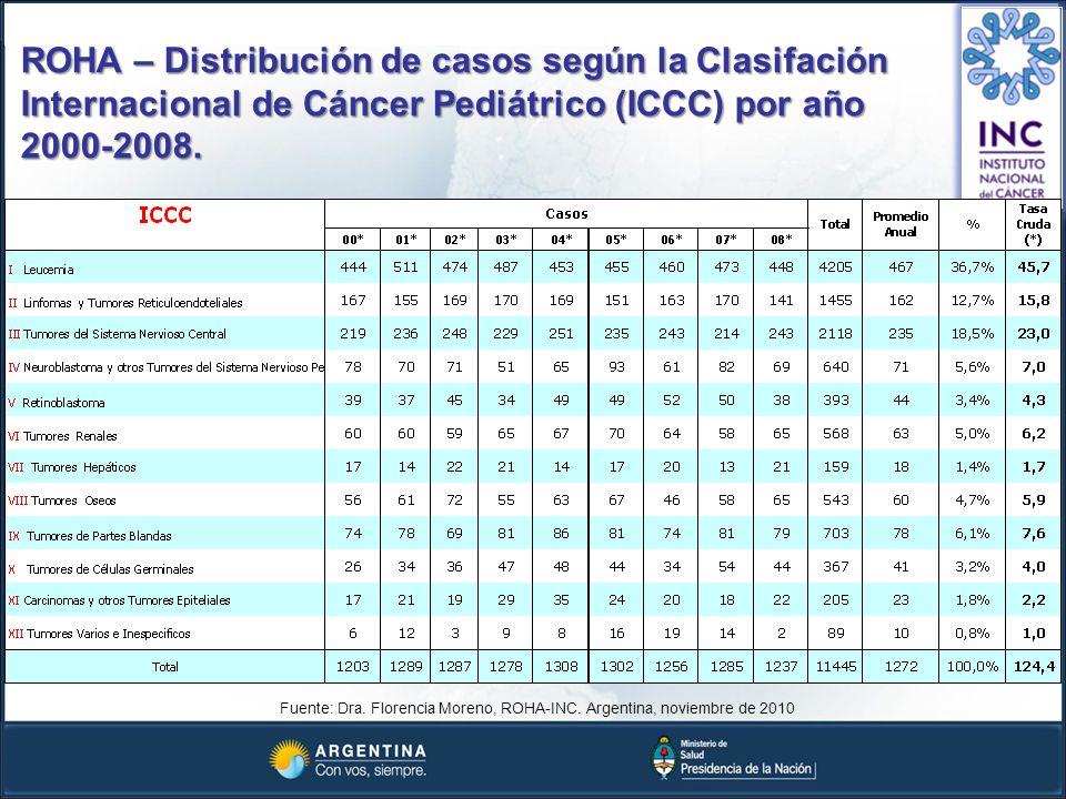 ROHA – Distribución de casos según la Clasifación Internacional de Cáncer Pediátrico (ICCC) por año 2000-2008. Fuente: Dra. Florencia Moreno, ROHA-INC