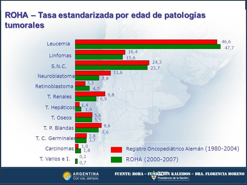 Leucemia Linfomas S.N.C. Neuroblastoma T. P. Blandas Retinoblastoma T. Renales T. Hepáticos T. Oseos T. C. Germinales Carcinomas T. Varios e I. 47,7 4
