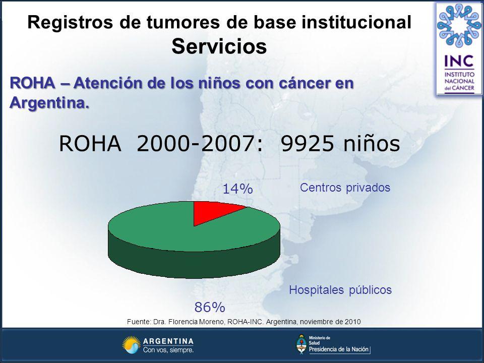 ROHA – Atención de los niños con cáncer en Argentina. Fuente: Dra. Florencia Moreno, ROHA-INC. Argentina, noviembre de 2010 Registros de tumores de ba